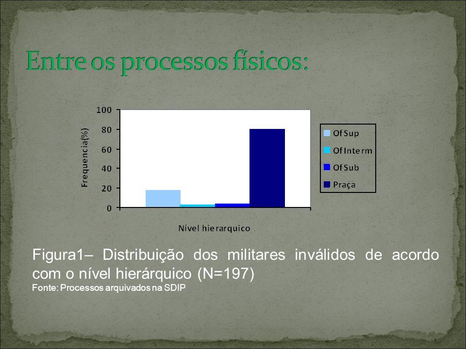 Figura1– Distribuição dos militares inválidos de acordo com o nível hierárquico (N=197) Fonte: Processos arquivados na SDIP