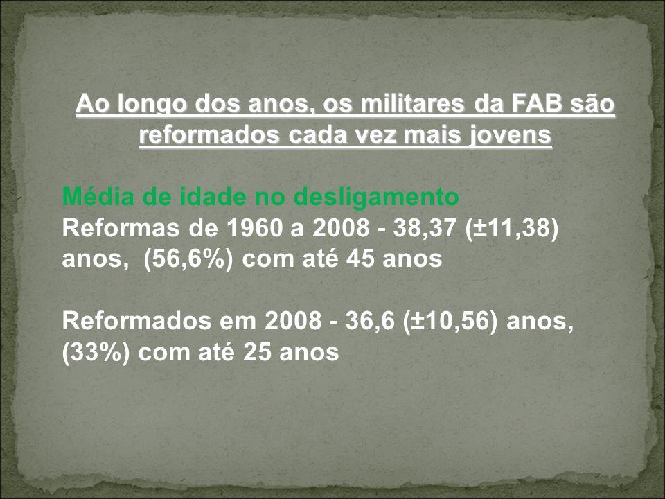 Ao longo dos anos, os militares da FAB são reformados cada vez mais jovens Média de idade no desligamento Reformas de 1960 a 2008 - 38,37 (±11,38) ano