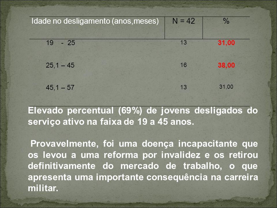 Idade no desligamento (anos,meses)N = 42% 19 - 25 13 31,00 25,1 – 45 16 38,00 45,1 – 57 13 31,00 Elevado percentual (69%) de jovens desligados do serv