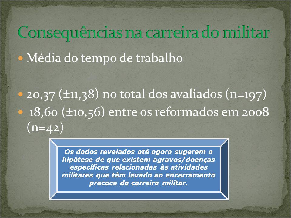 Média do tempo de trabalho 20,37 (±11,38) no total dos avaliados (n=197) 18,60 (±10,56) entre os reformados em 2008 (n=42) Os dados revelados até agor
