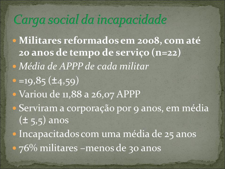 Militares reformados em 2008, com até 20 anos de tempo de serviço (n=22) Média de APPP de cada militar =19,85 (±4,59) Variou de 11,88 a 26,07 APPP Ser