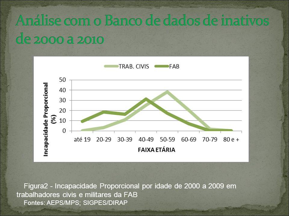 Figura2 - Incapacidade Proporcional por idade de 2000 a 2009 em trabalhadores civis e militares da FAB Fontes: AEPS/MPS; SIGPES/DIRAP