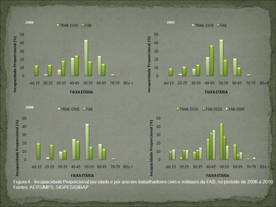 20062007 2008 Figura 4 - Incapacidade Proporcional por idade e por ano em trabalhadores civis e militares da FAB, no período de 2006 a 2010. Fontes: A