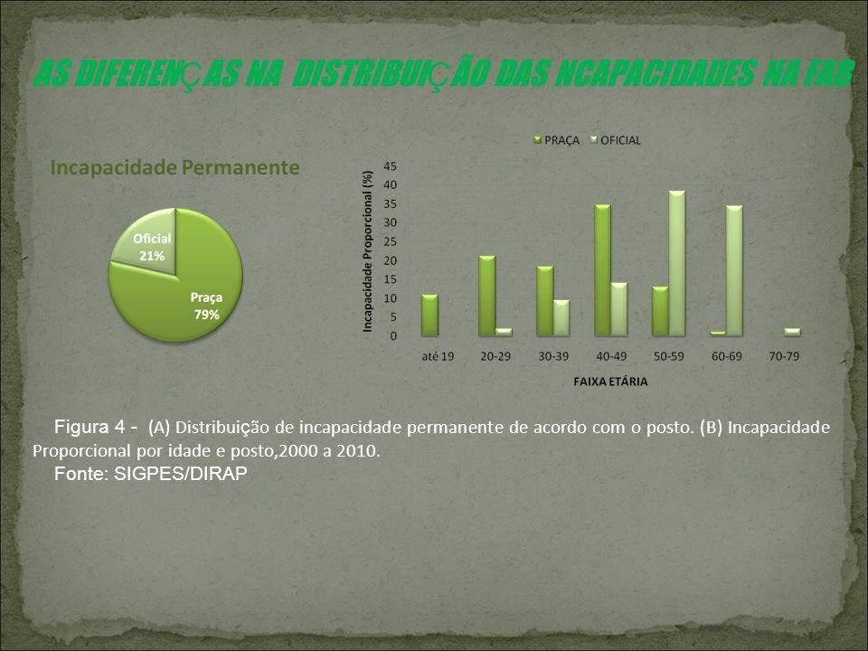 Figura 4 - (A) Distribui ç ão de incapacidade permanente de acordo com o posto. (B) Incapacidade Proporcional por idade e posto,2000 a 2010. Fonte: SI