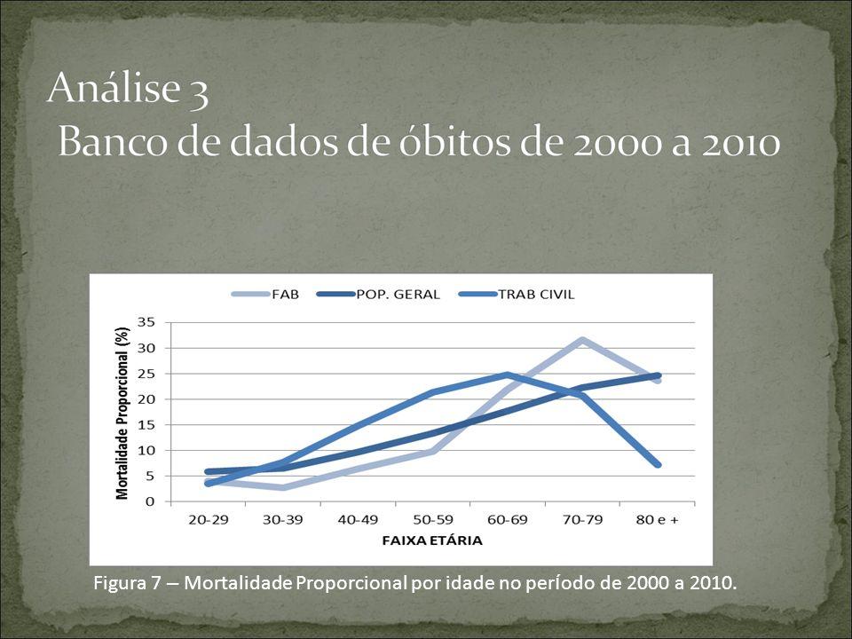 Figura 7 – Mortalidade Proporcional por idade no per í odo de 2000 a 2010.