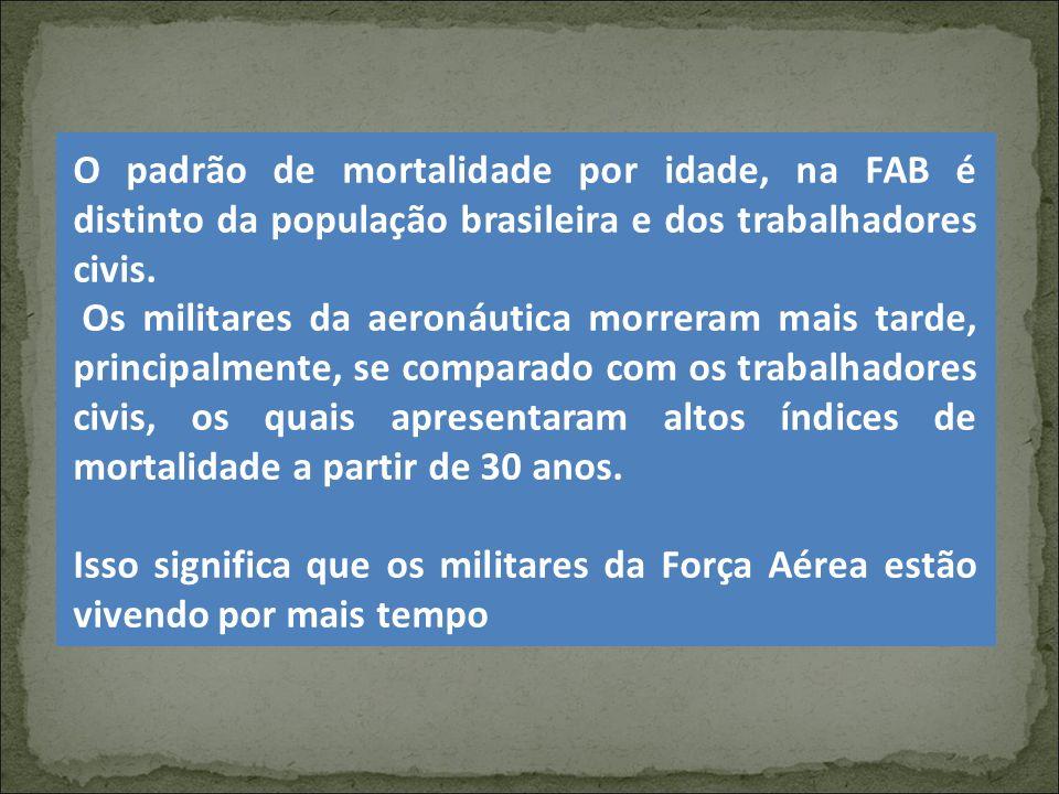O padrão de mortalidade por idade, na FAB é distinto da população brasileira e dos trabalhadores civis. Os militares da aeronáutica morreram mais tard
