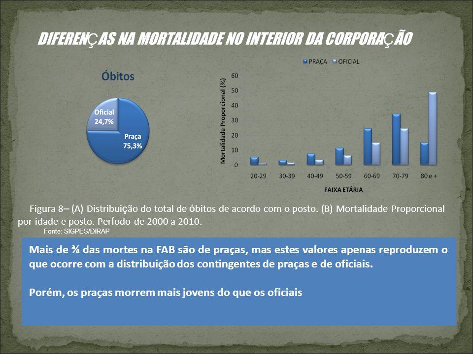 DIFEREN Ç AS NA MORTALIDADE NO INTERIOR DA CORPORA Ç ÃO Figura 8 – (A) Distribui ç ão do total de ó bitos de acordo com o posto. (B) Mortalidade Propo