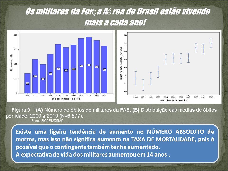 Os militares da For ç a A é rea do Brasil estão vivendo mais a cada ano! Figura 9 – (A) Número de óbitos de militares da FAB. (B) Distribuição das méd