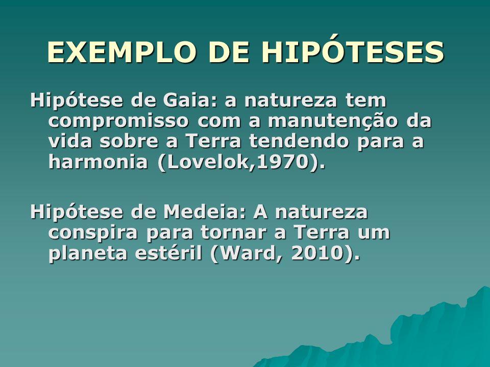 EXEMPLO DE HIPÓTESES Hipótese de Gaia: a natureza tem compromisso com a manutenção da vida sobre a Terra tendendo para a harmonia (Lovelok,1970). Hipó