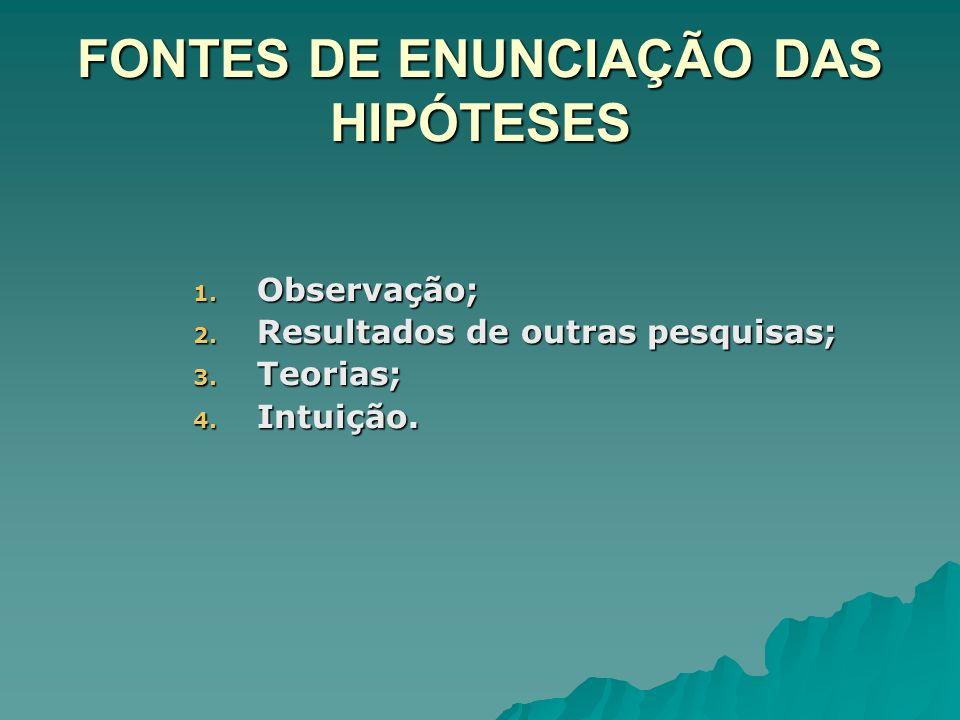 FONTES DE ENUNCIAÇÃO DAS HIPÓTESES 1. Observação; 2. Resultados de outras pesquisas; 3. Teorias; 4. Intuição.
