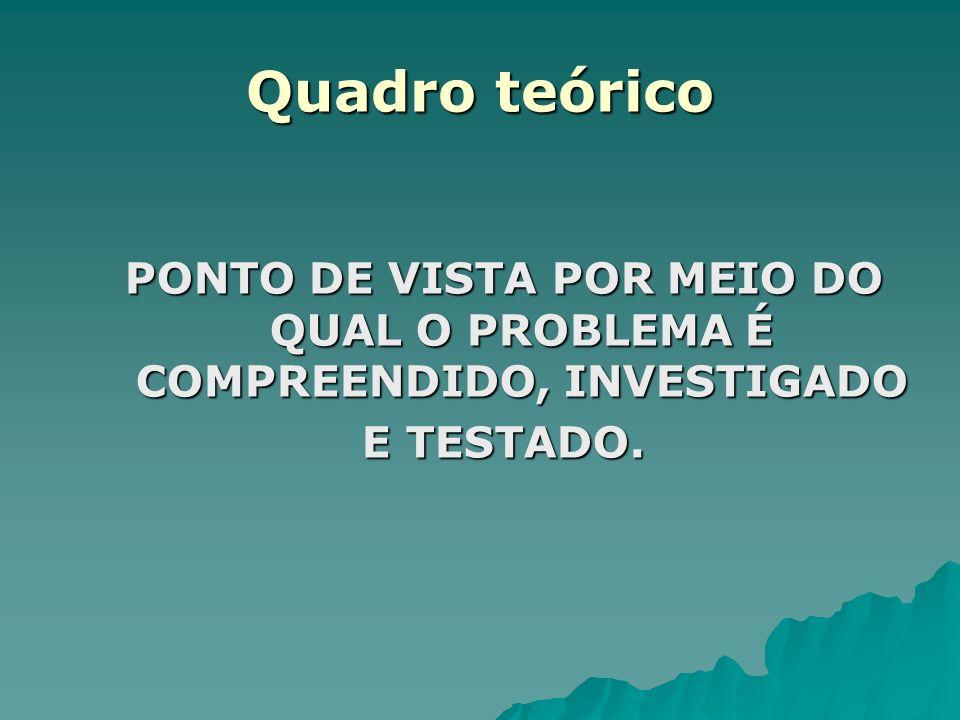 Quadro teórico PONTO DE VISTA POR MEIO DO QUAL O PROBLEMA É COMPREENDIDO, INVESTIGADO E TESTADO.