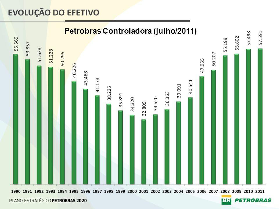 BENEFÍCIOS DA GESTÃO DE COMPETÊNCIAS INDIVIDUAIS ESPECÍFICAS A Gestão de Competências Individuais Específicas traz vários benefícios para a Petrobras.