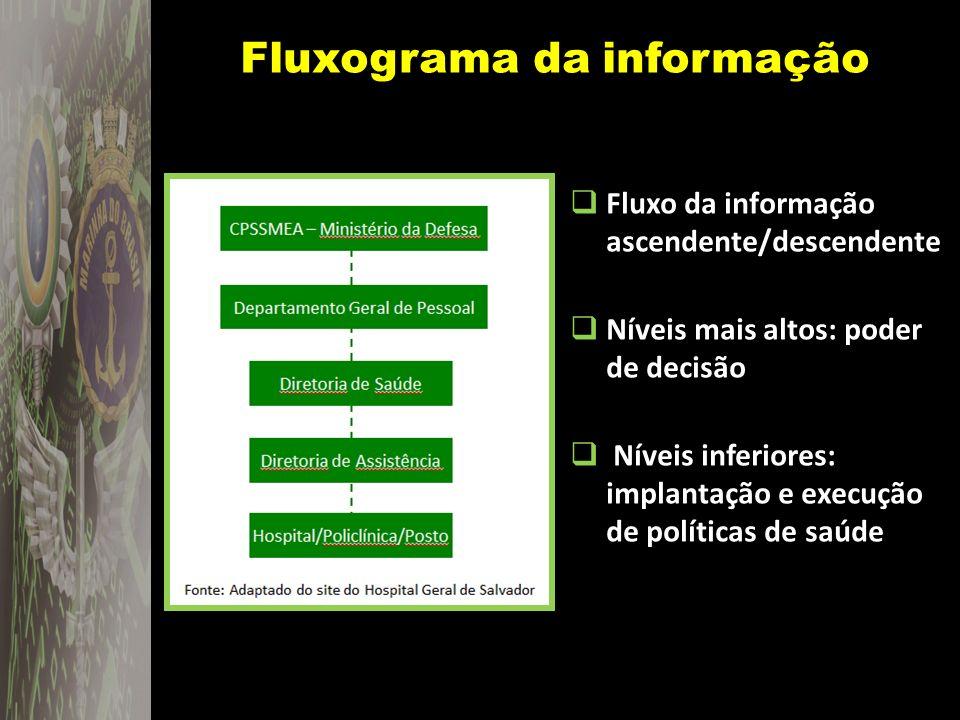 Fluxograma da informação Fluxo da informação ascendente/descendente Níveis mais altos: poder de decisão Níveis inferiores: implantação e execução de p