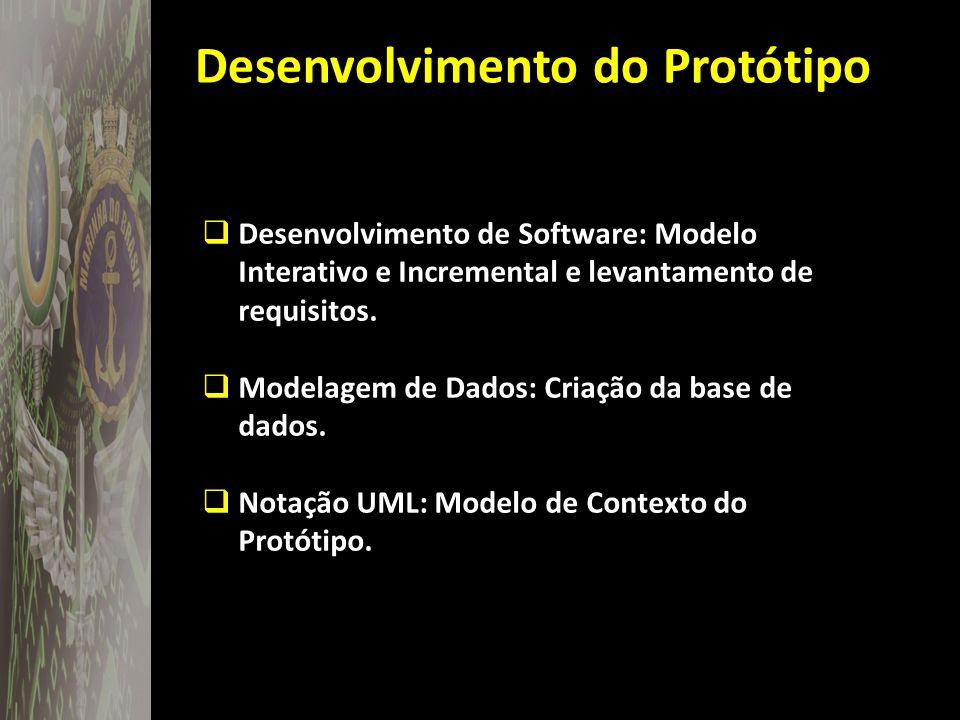 Desenvolvimento do Protótipo Desenvolvimento de Software: Modelo Interativo e Incremental e levantamento de requisitos. Modelagem de Dados: Criação da