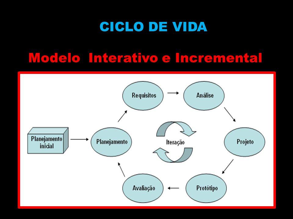 CICLO DE VIDA Modelo Interativo e Incremental