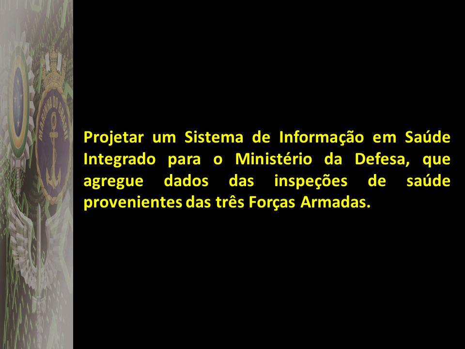 MODELO DE CONTEXTO DO SIS DEFESA