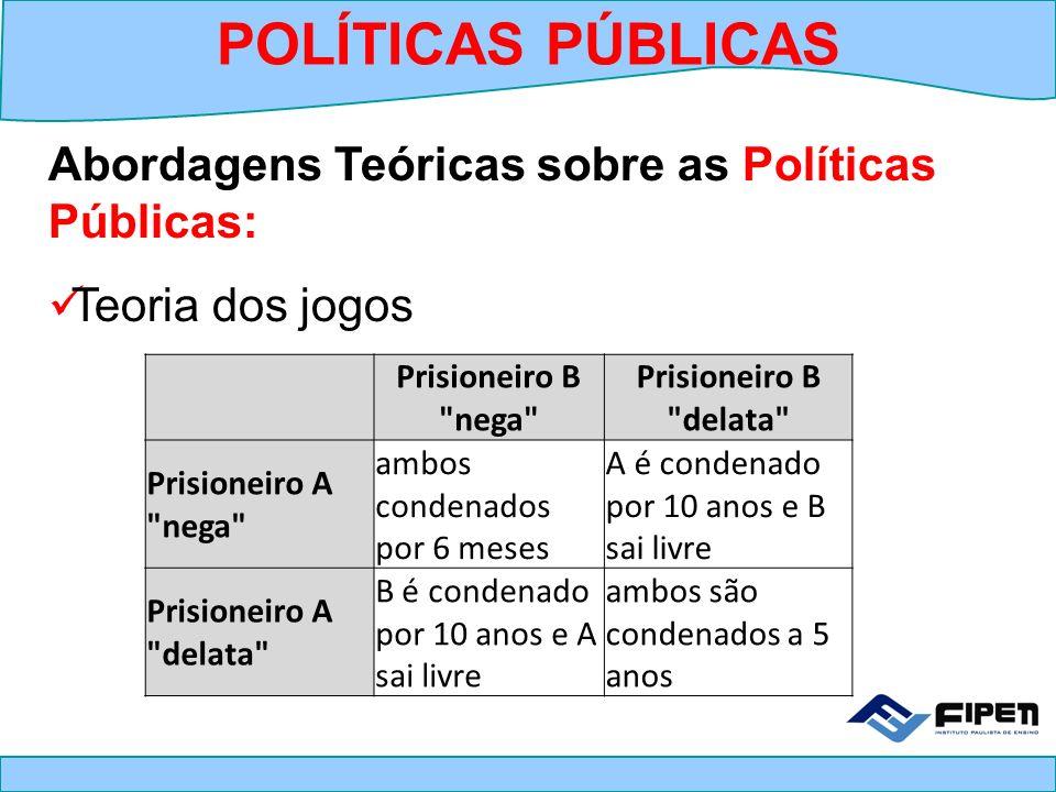 Abordagens Teóricas sobre as Políticas Públicas: Teoria dos jogos POLÍTICAS PÚBLICAS Prisioneiro B