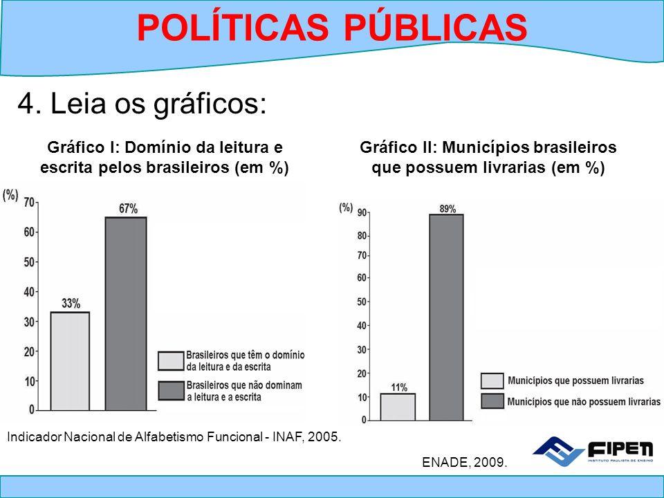 Gráfico I: Domínio da leitura e escrita pelos brasileiros (em %) Gráfico II: Municípios brasileiros que possuem livrarias (em %) 4. Leia os gráficos: