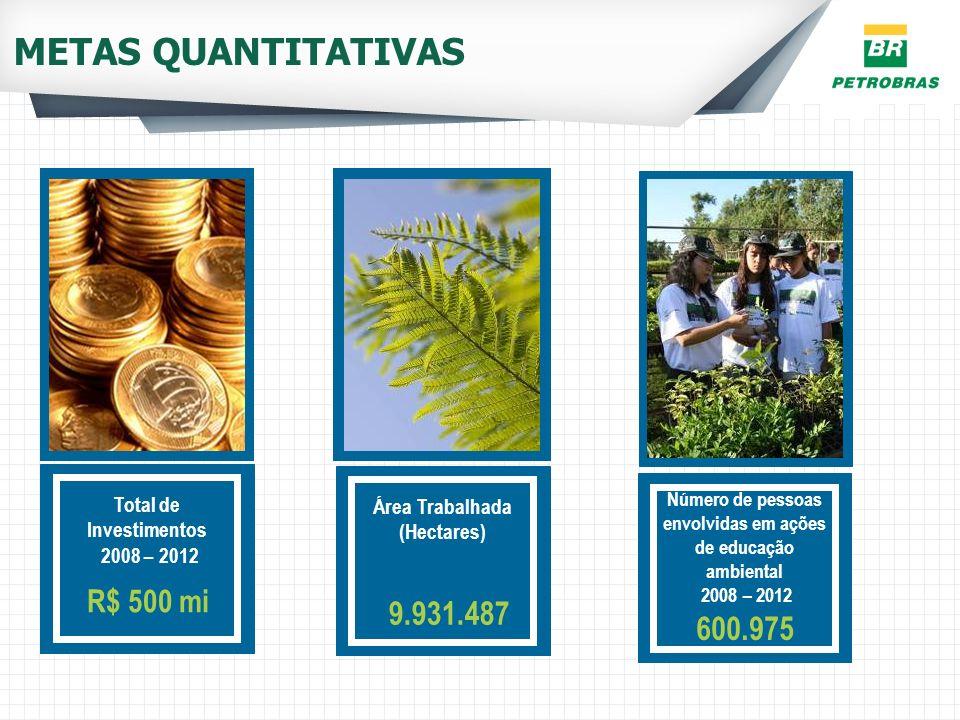 METAS QUANTITATIVAS Total de Investimentos 2008 – 2012 R$ 500 mi Área Trabalhada (Hectares) 9.931.487 Número de pessoas envolvidas em ações de educaçã