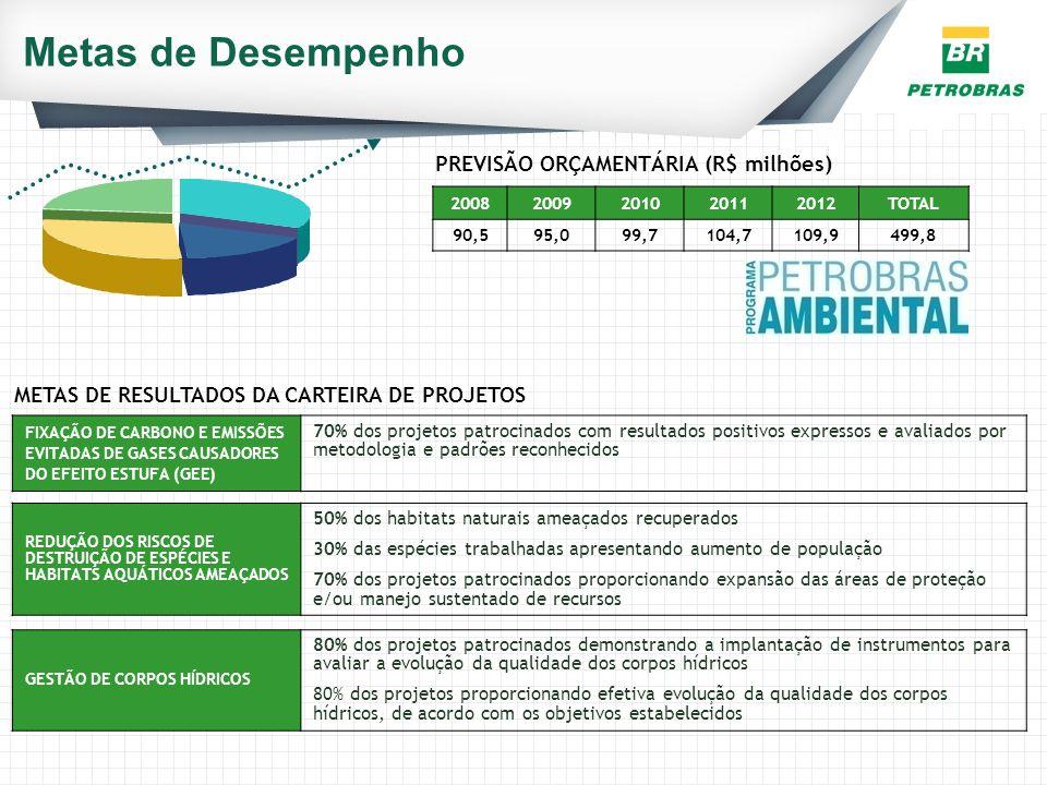 Metas de Desempenho METAS DE RESULTADOS DA CARTEIRA DE PROJETOS PREVISÃO ORÇAMENTÁRIA (R$ milhões) 20082009201020112012TOTAL 90,595,099,7104,7109,9499