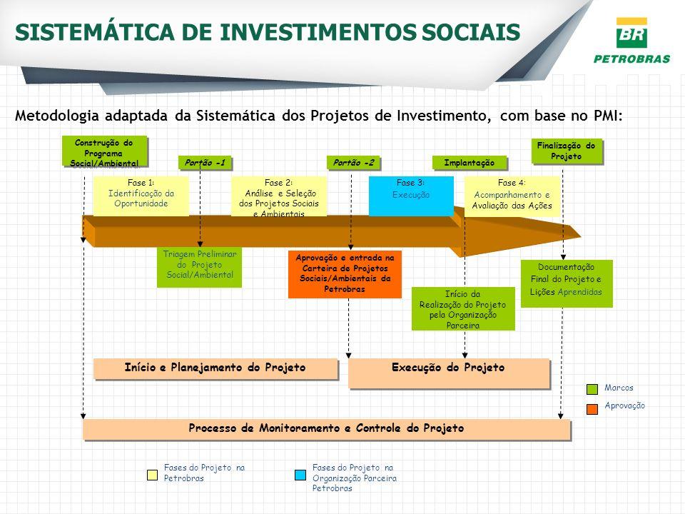 SISTEMÁTICA DE INVESTIMENTOS SOCIAIS Portão -1 Portão -2 Implantação Construção do Programa Social/Ambiental Fase 1: Identificação da Oportunidade Fas