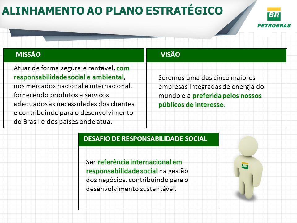 MISSÃOVISÃO DESAFIO DE RESPONSABILIDADE SOCIAL com responsabilidade social e ambiental Atuar de forma segura e rentável, com responsabilidade social e