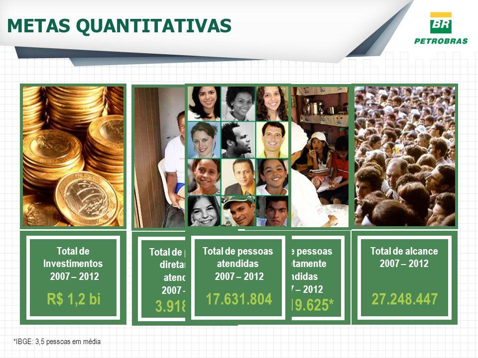 METAS QUANTITATIVAS Total de Investimentos 2007 – 2012 R$ 1,2 bi *IBGE: 3,5 pessoas em média Total de alcance 2007 – 2012 27.248.447 Total de pessoas