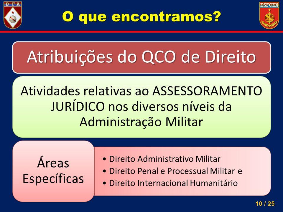 10 / 25 O que encontramos? Atribuições do QCO de Direito Atividades relativas ao ASSESSORAMENTO JURÍDICO nos diversos níveis da Administração Militar