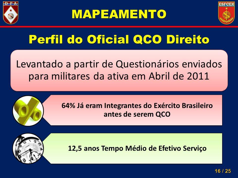 16 / 25 Levantado a partir de Questionários enviados para militares da ativa em Abril de 2011 MAPEAMENTO Perfil do Oficial QCO Direito 64% Já eram Int