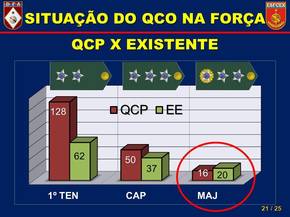 21 / 25 SITUAÇÃO DO QCO NA FORÇA QCP X EXISTENTE