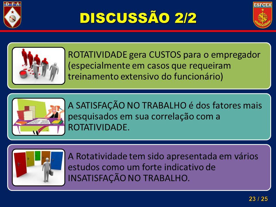 23 / 25 ROTATIVIDADE gera CUSTOS para o empregador (especialmente em casos que requeiram treinamento extensivo do funcionário) A SATISFAÇÃO NO TRABALH