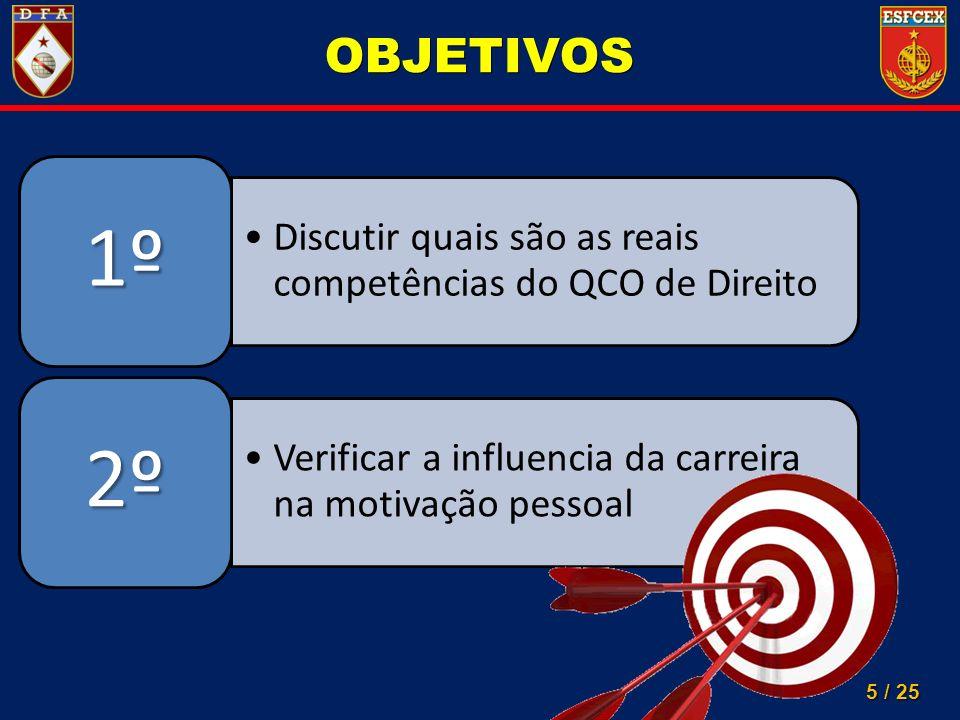 5 / 25 Discutir quais são as reais competências do QCO de Direito 1º Verificar a influencia da carreira na motivação pessoal 2º OBJETIVOS