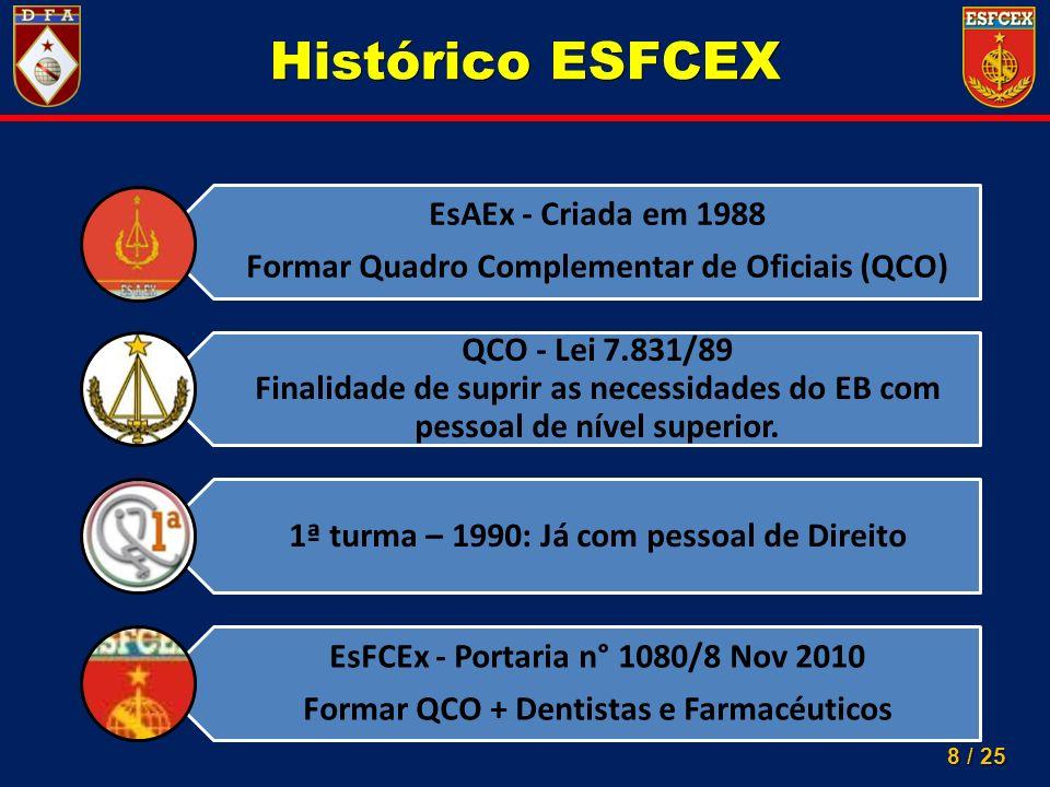 8 / 25 Histórico ESFCEX EsAEx - Criada em 1988 Formar Quadro Complementar de Oficiais (QCO) QCO - Lei 7.831/89 Finalidade de suprir as necessidades do