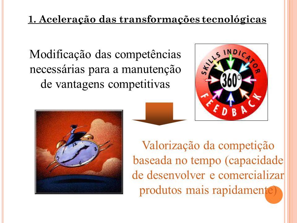 1. Aceleração das transformações tecnológicas Modificação das competências necessárias para a manutenção de vantagens competitivas Valorização da comp