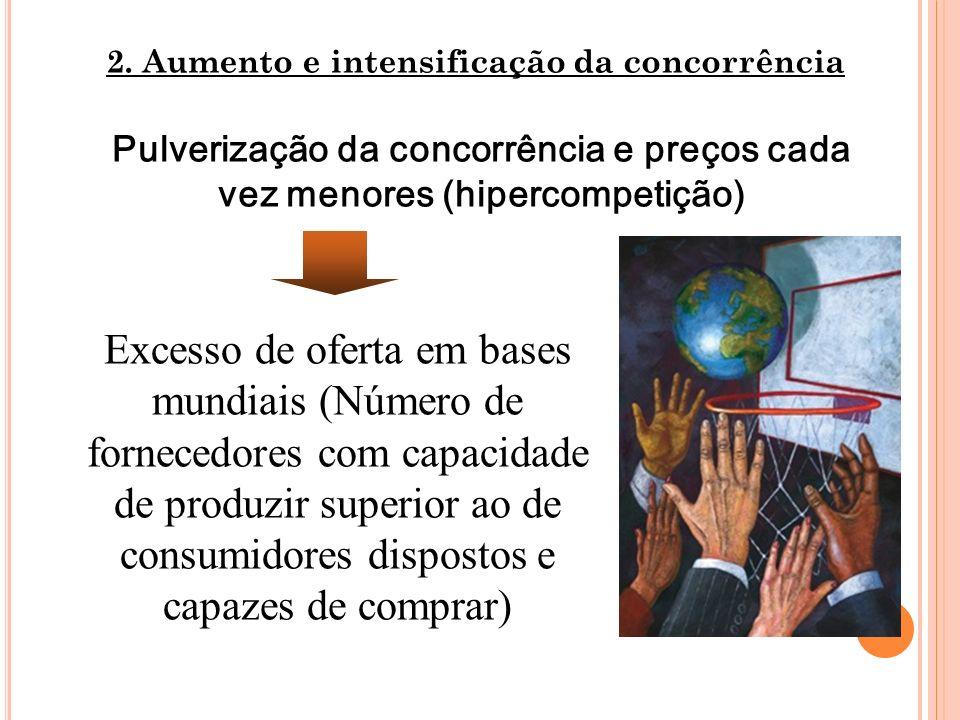 Pulverização da concorrência e preços cada vez menores (hipercompetição) 2. Aumento e intensificação da concorrência Excesso de oferta em bases mundia