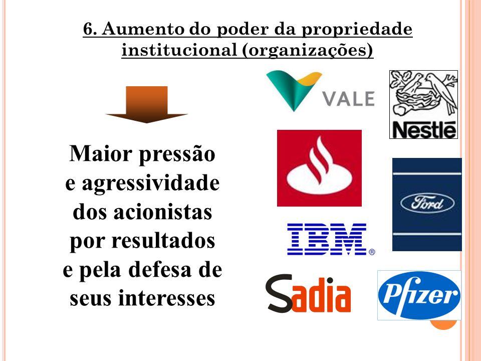 9 6. Aumento do poder da propriedade institucional (organizações) Maior pressão e agressividade dos acionistas por resultados e pela defesa de seus in