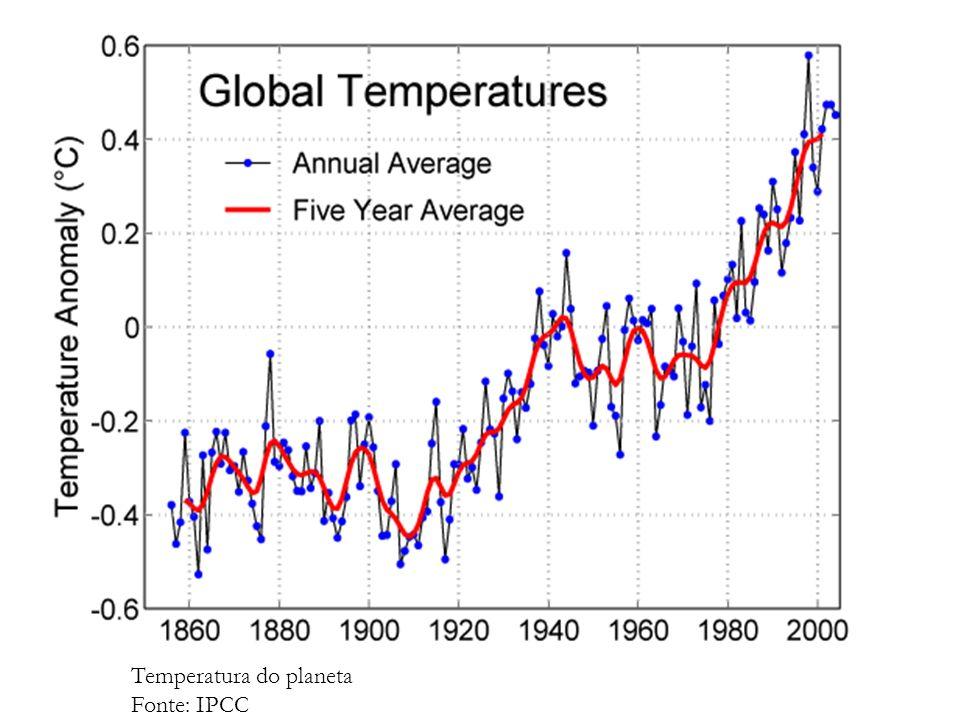 Temperatura do planeta Fonte: IPCC