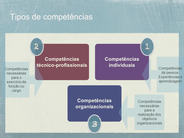 Tipos de competências Competências individuais Competências técnico-profissionais Competências organizacionais Competências da pessoa. Experiências e