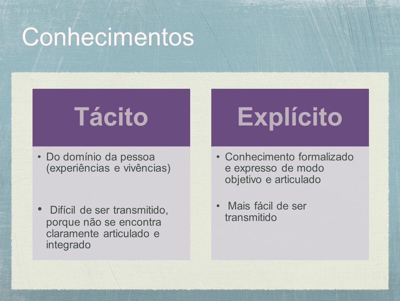 Conhecimentos Tácito Do domínio da pessoa (experiências e vivências) Difícil de ser transmitido, porque não se encontra claramente articulado e integr