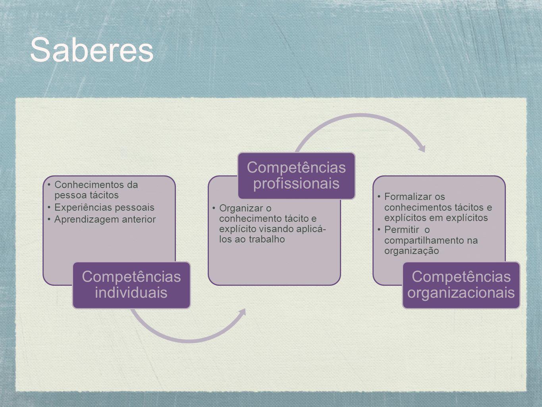Saberes Conhecimentos da pessoa tácitos Experiências pessoais Aprendizagem anterior Competências individuais Organizar o conhecimento tácito e explíci