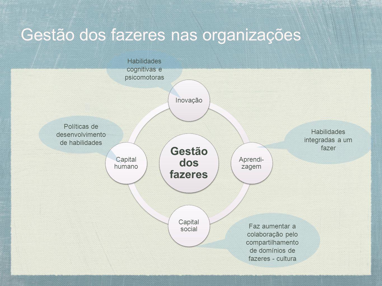 Gestão dos fazeres nas organizações Gestão dos fazeres Inovação Aprendi- zagem Capital social Capital humano Políticas de desenvolvimento de habilidad