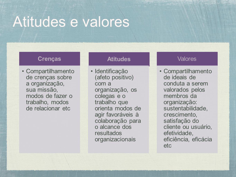 Atitudes e valores Crenças Compartilhamento de crenças sobre a organização, sua missão, modos de fazer o trabalho, modos de relacionar etc Atitudes Id