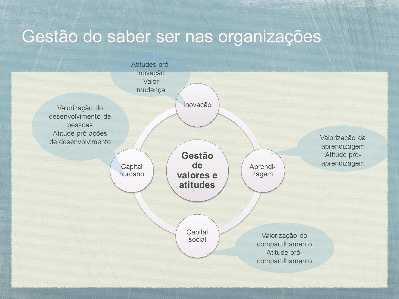 Gestão do saber ser nas organizações Gestão de valores e atitudes Inovação Aprendi- zagem Capital social Capital humano Valorização do desenvolvimento