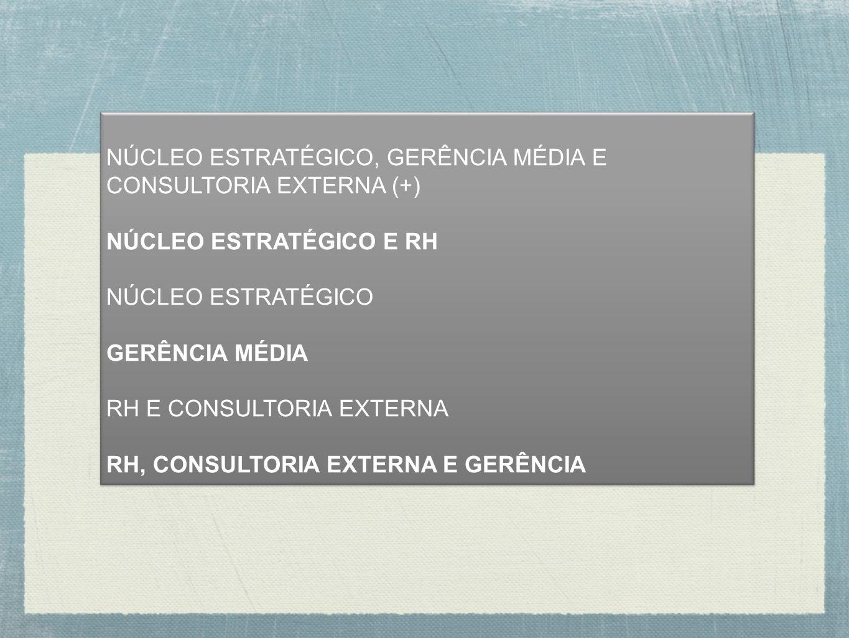 NÚCLEO ESTRATÉGICO, GERÊNCIA MÉDIA E CONSULTORIA EXTERNA (+) NÚCLEO ESTRATÉGICO E RH NÚCLEO ESTRATÉGICO GERÊNCIA MÉDIA RH E CONSULTORIA EXTERNA RH, CO