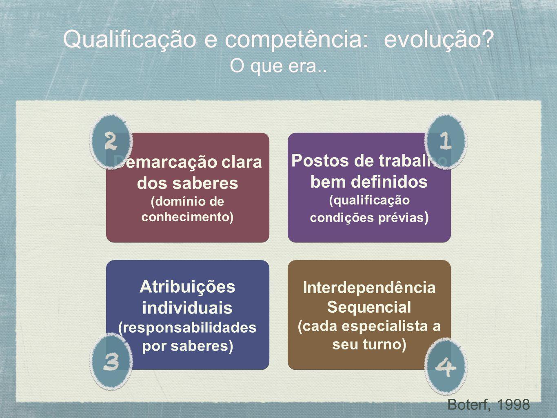 Qualificação e competência: evolução? O que era.. Postos de trabalho bem definidos (qualificação condições prévias ) Postos de trabalho bem definidos
