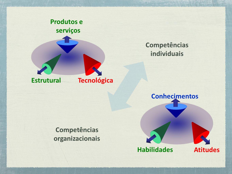 TecnológicaEstrutural Atitudes Conhecimentos Habilidades Produtos e serviços Competências individuais Competências organizacionais
