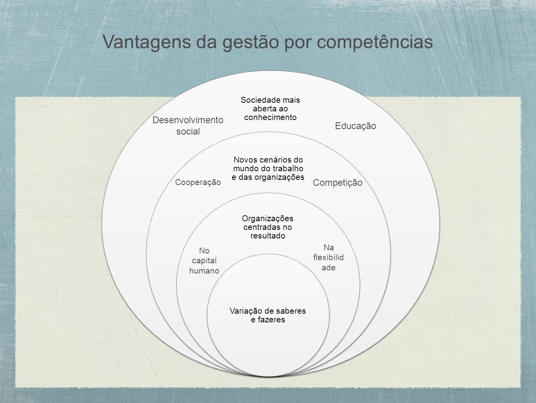 Vantagens da gestão por competências Sociedade mais aberta ao conhecimento Novos cenários do mundo do trabalho e das organizações Organizações centrad