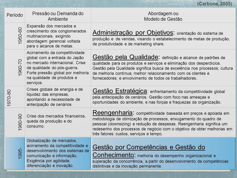 (Carbone, 2005)