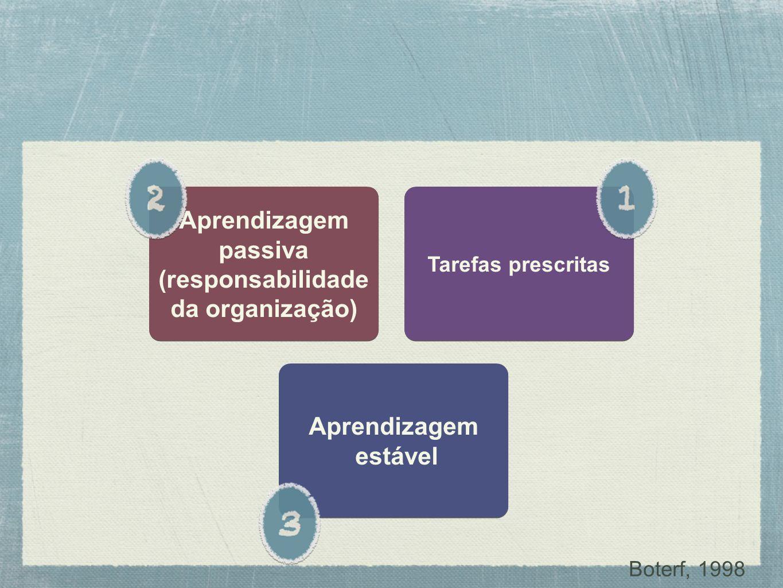 Tarefas prescritas Aprendizagem passiva (responsabilidade da organização) Aprendizagem passiva (responsabilidade da organização) Aprendizagem estável