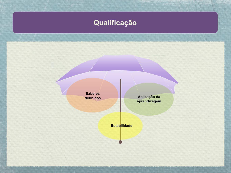 Qualificação Saberes definidos Aplicação da aprendizagem Estabilidade